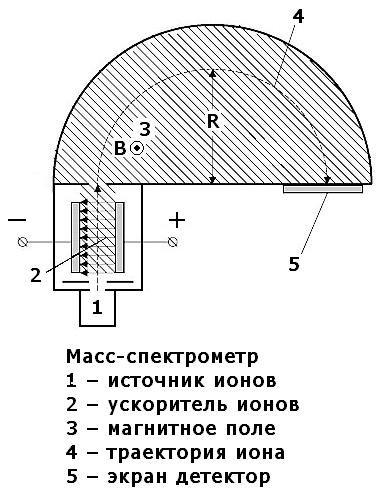 mass-spektrometr