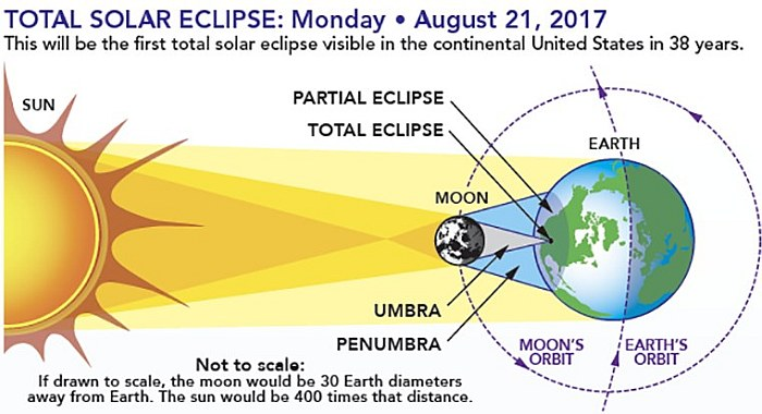 eclipsesHOW